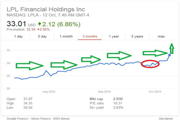 FSM News | Financial - LPL Financial Holdings Upswing Goes On